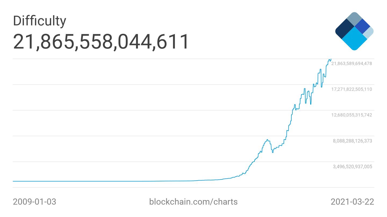 obtížnost těžení bitcoinu